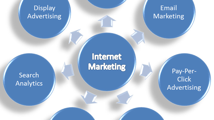 Key Elements Of Internet Marketing