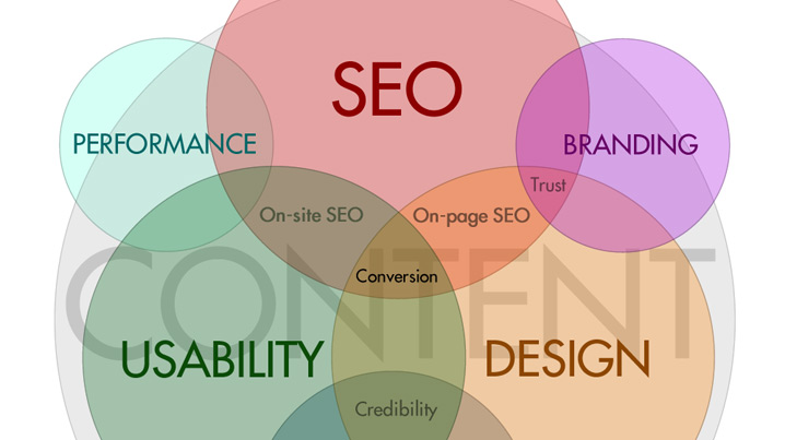 Usability and SEO