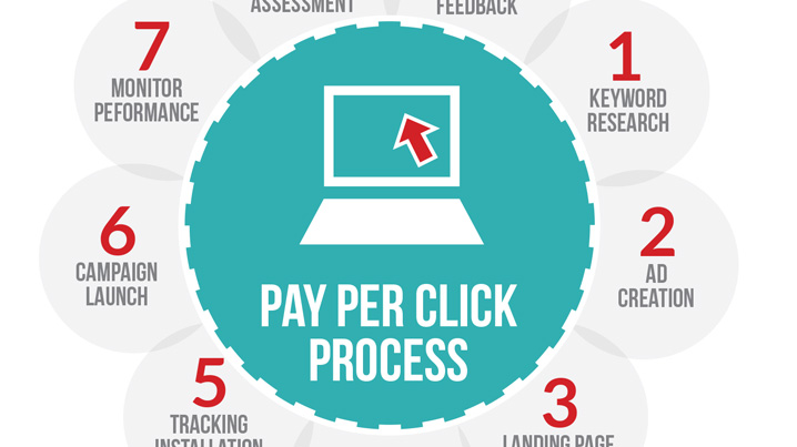 Write A Good Pay Per Click Ad